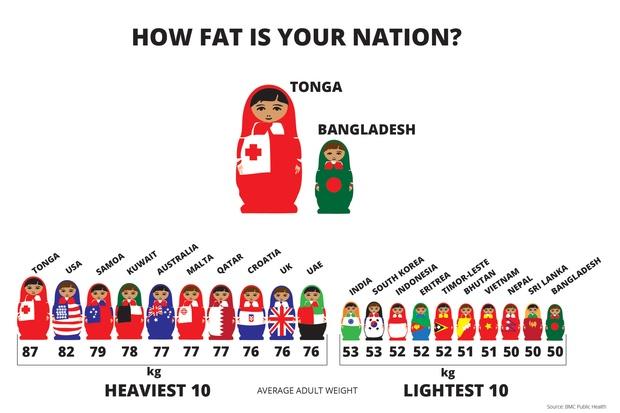 مقایسه اضافه و کمبود وزن در دنیا